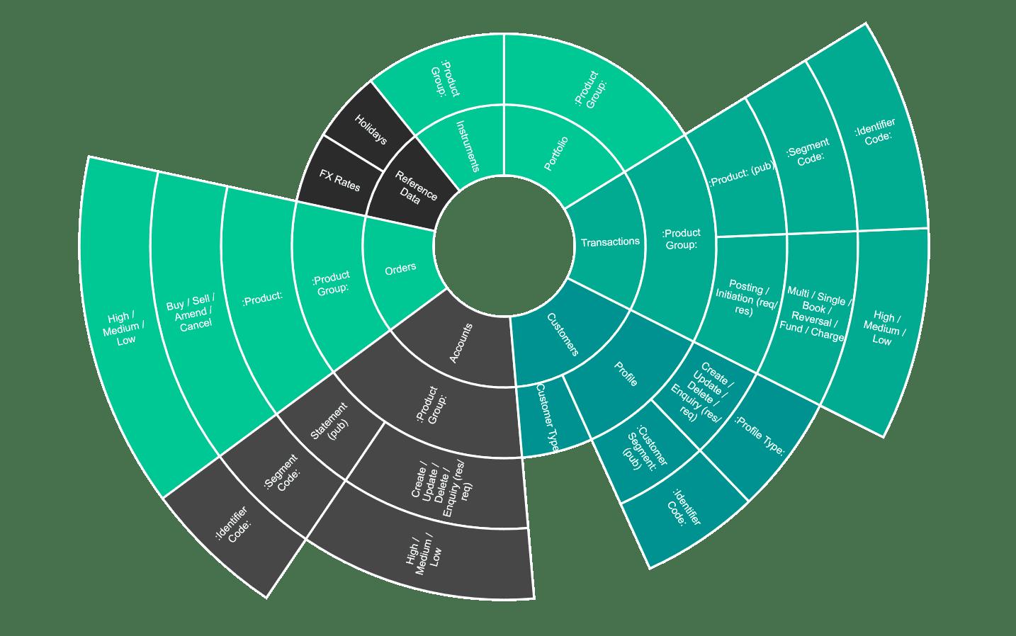 topic taxonomy