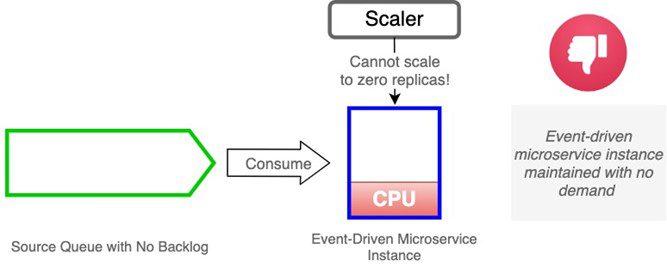 Scaling Metrics and Limitations of the Horizontal Pod Autoscaler